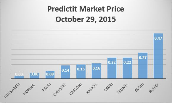 Market Trading Price GOP primary candidates (10/29/2015)