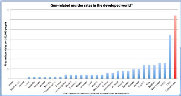 Mo Rage: President Obama---and Statistics---On Guns in America