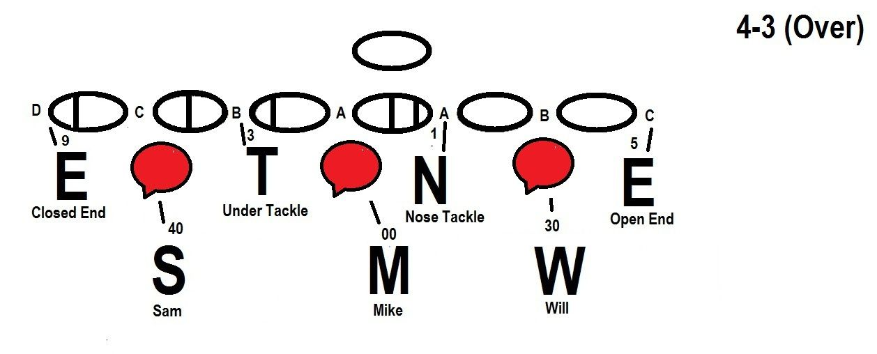 Defensive Line Technique And The 4-3 Over Front