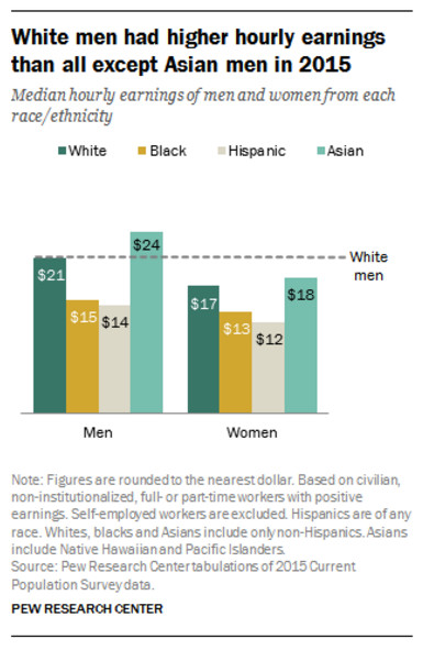 Asian men earned higher hourly wages than white men in 2015.