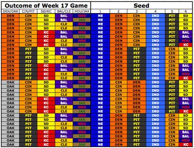 AFC chart