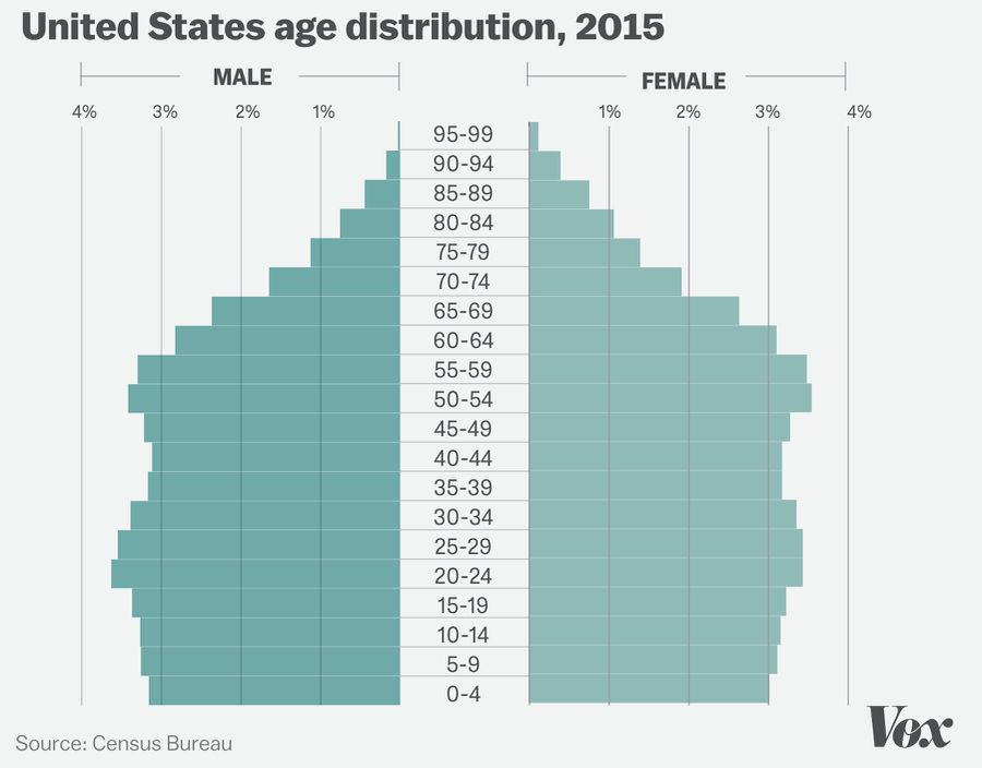 New research suggests an aging workforce is holding back economic growth | The new new economy