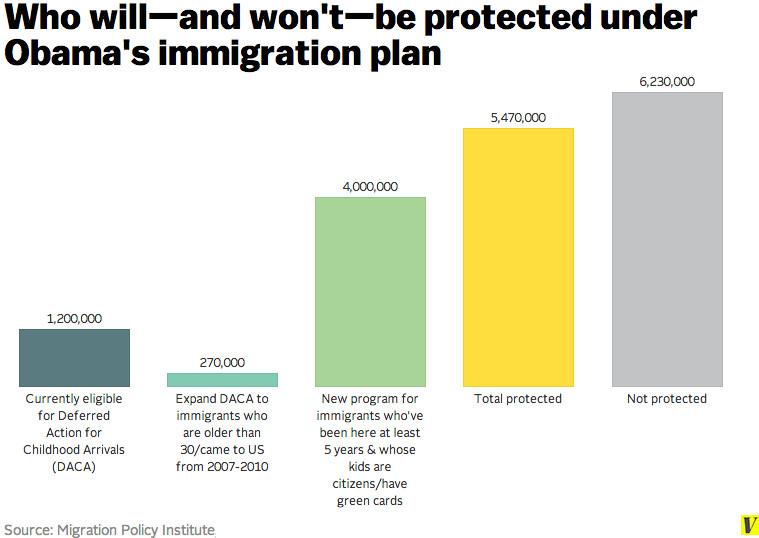 obama immigration action statistics