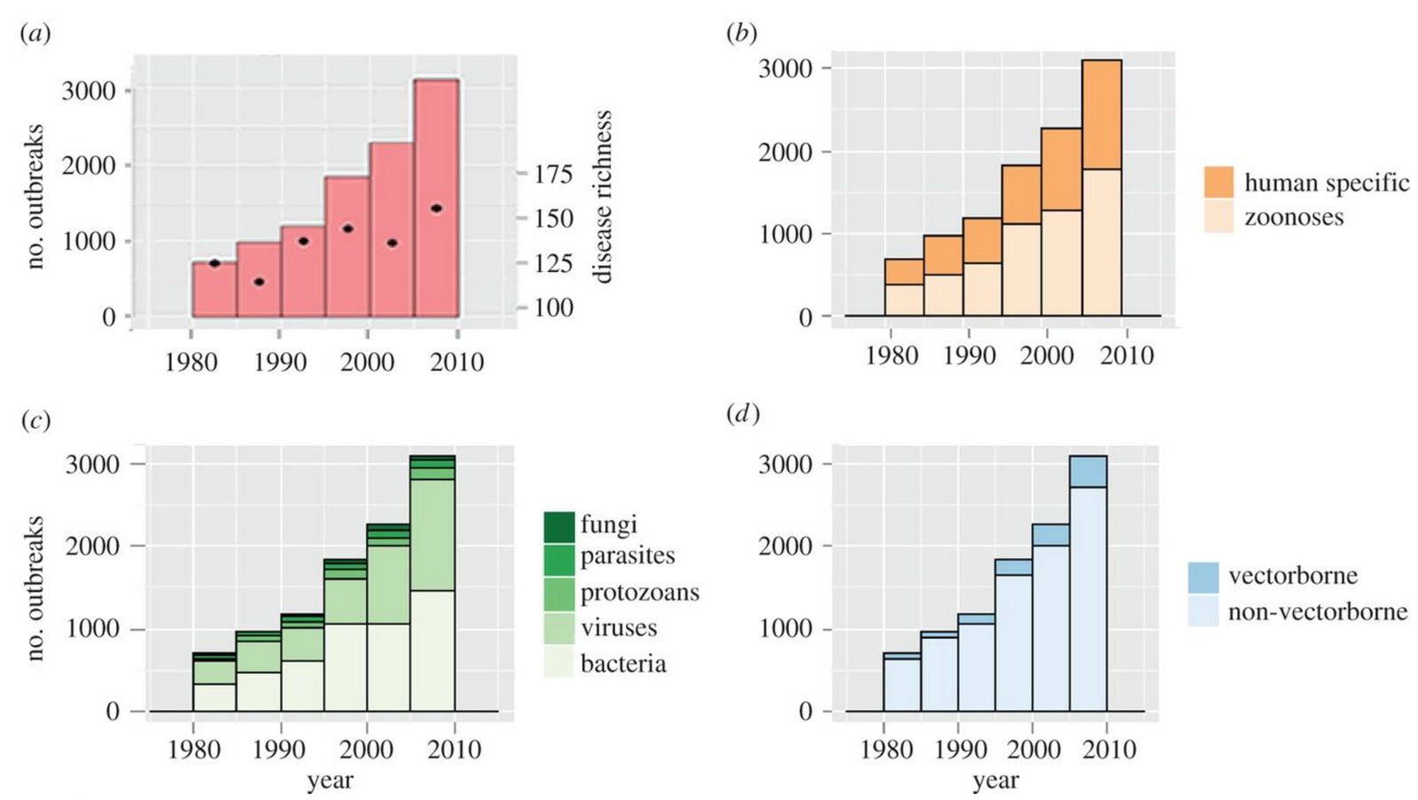 The Royal Society The Global Number Of Human Infectious Disease Outbreaks And Richness Of Causal Diseases From 1980 To 2010 Outbreak Records Are Plotted