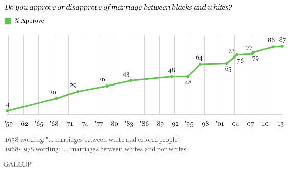 reasons against interracial dating The rates, patterns and reasons forforming heterosexual interracial dating  in  addition, racial discrimination against african americans also plays a role.