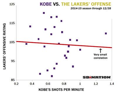 Kobe vs Lakers