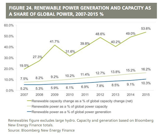 "(<a href=""http://fs-unep-centre.org/sites/default/files/publications/globaltrendsinrenewableenergyinvestment2016lowres_0.pdf"">Global Trends in Renewable Energy Investment 2016</a>)"