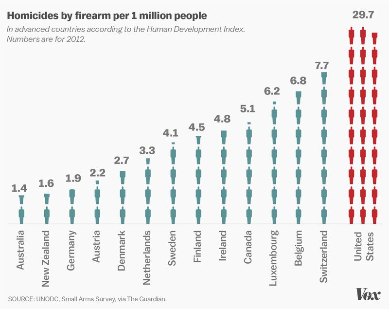 America has far more gun homicides than other developed countries.