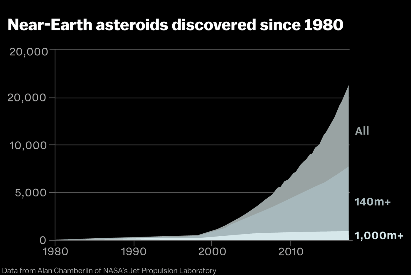 NASA has found 16,000 asteroids near Earth. Don't panic ...
