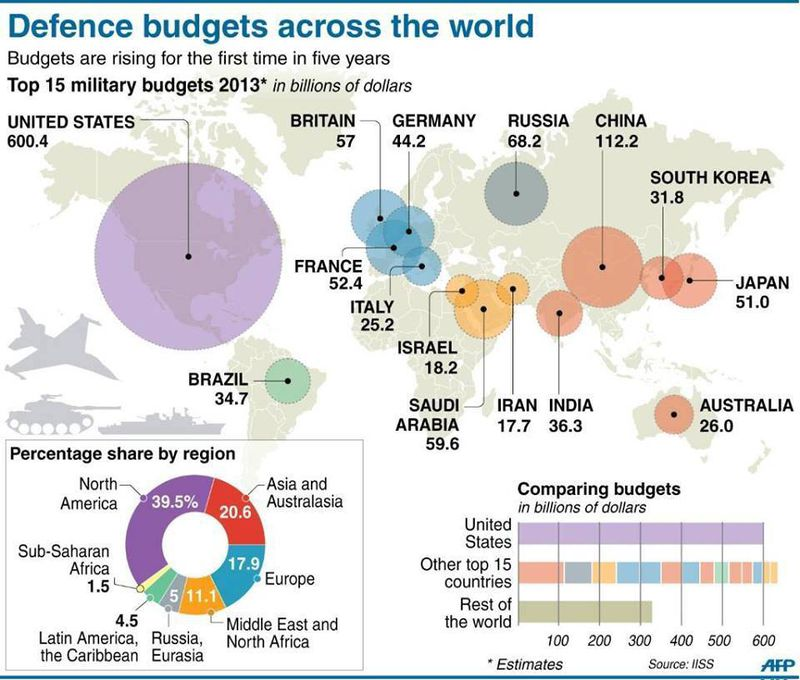 Global defense budgets
