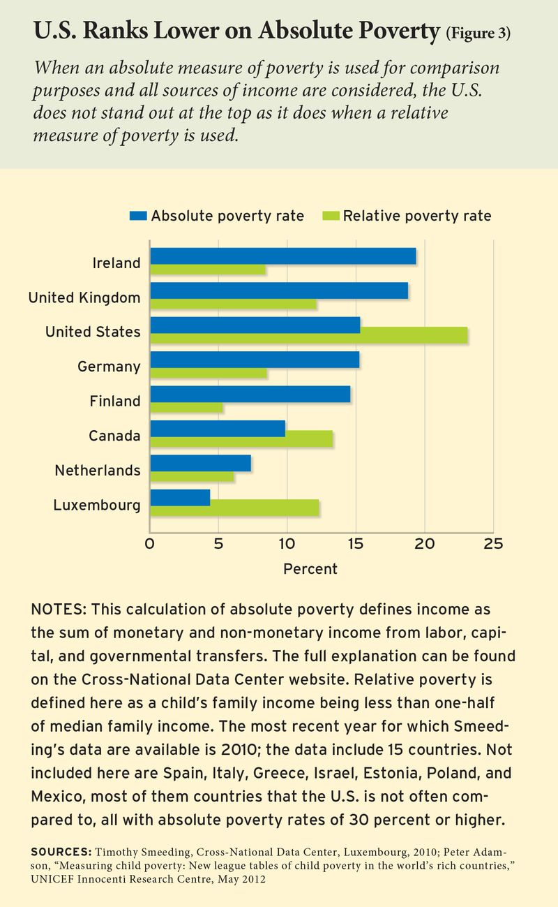 A bad chart on poverty