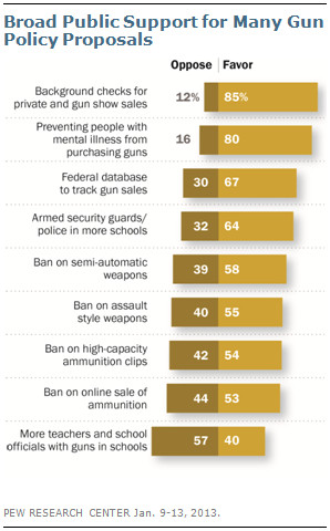 public opinion supports gun control Us public support for more gun control measures has grown slowly but steadily over the years, typically spiking immediately after a mass shootings, then falls back to pre-massacre levels within .