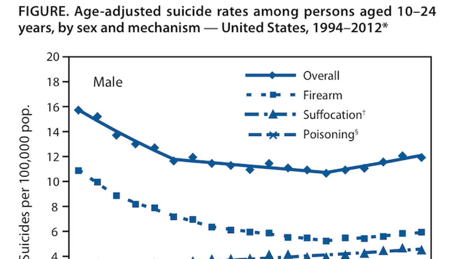 Suicide rate among young men has gone down, but the rate ...