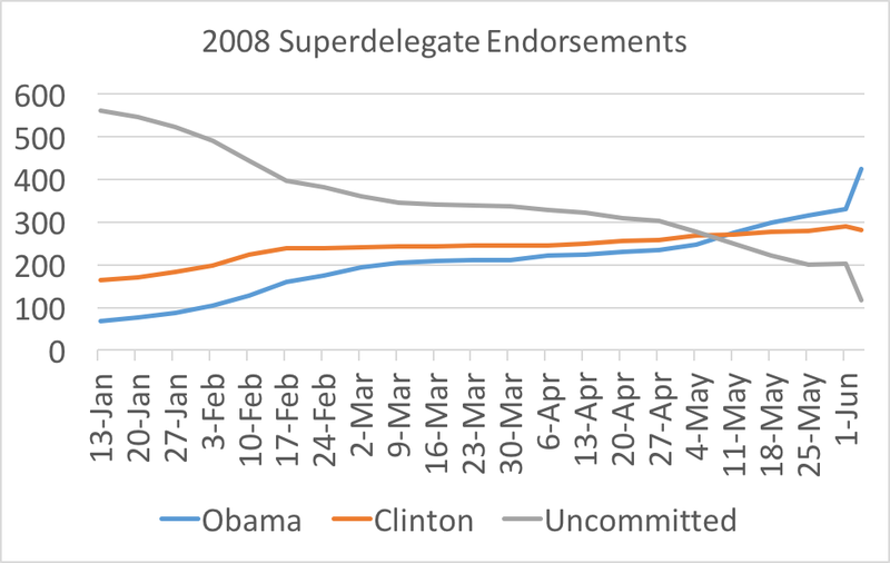 Superdelegates in 2008