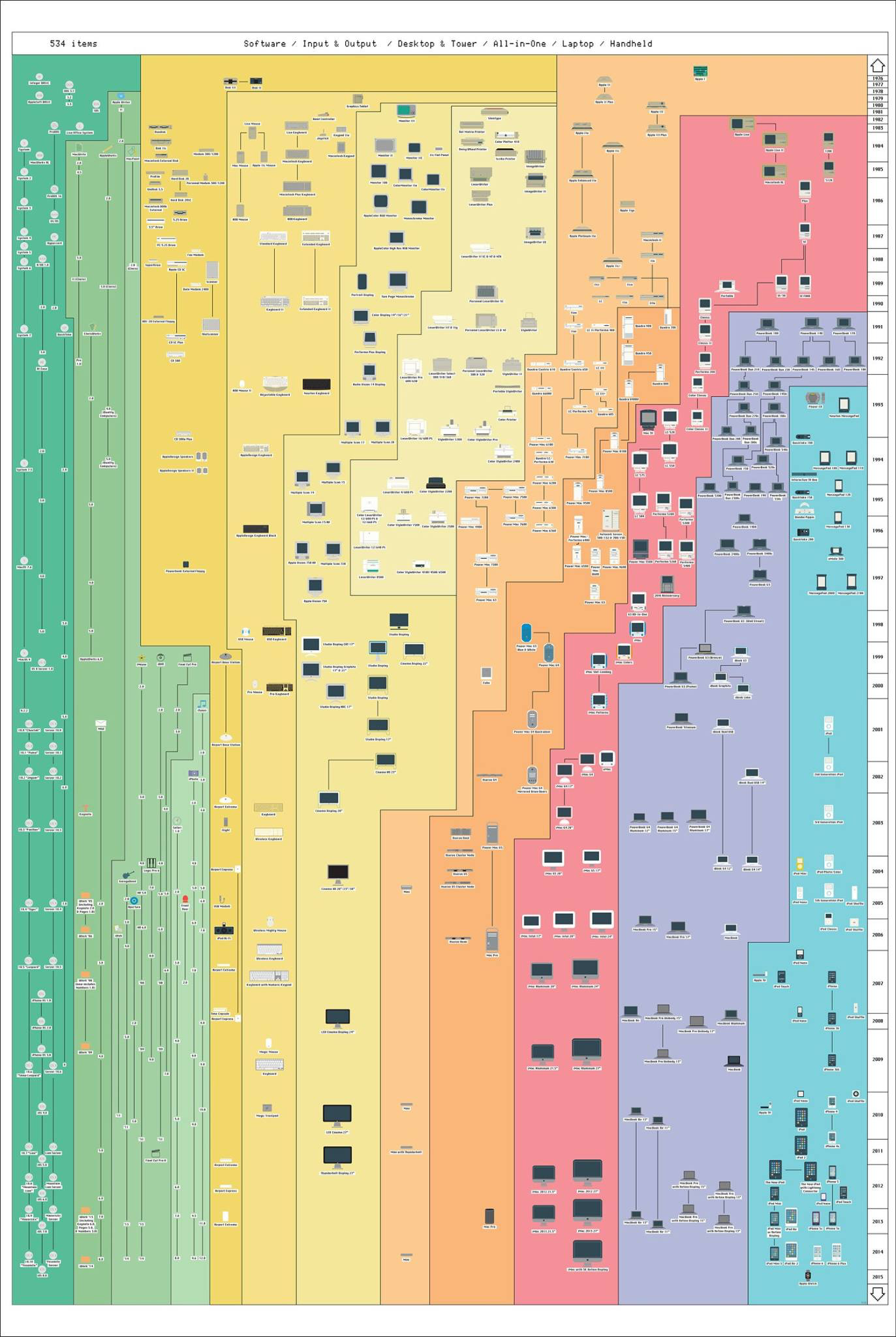 See every Apple product ever made on one poster   The Verge