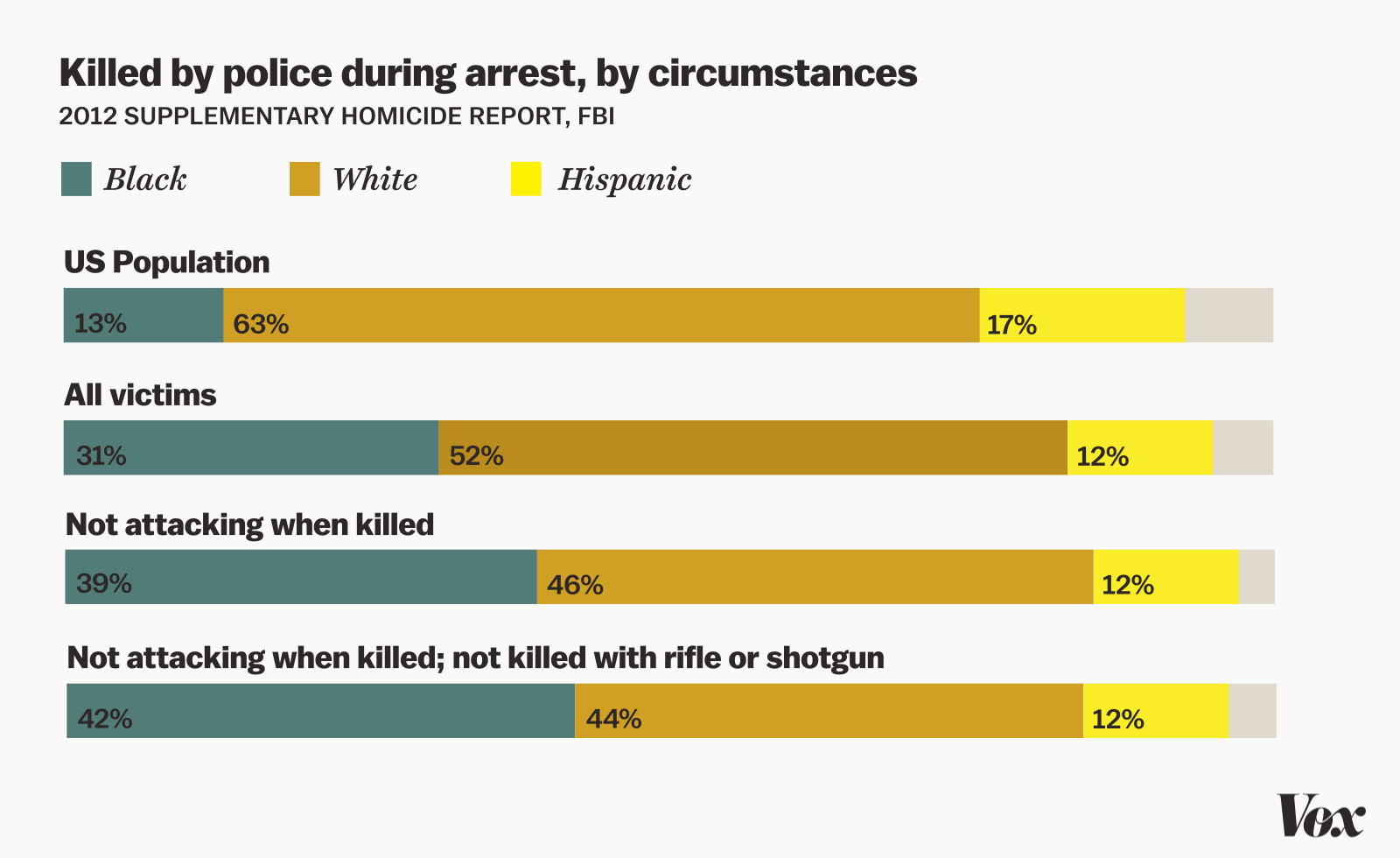 Police shooting by race, by Joe Posner/Vox