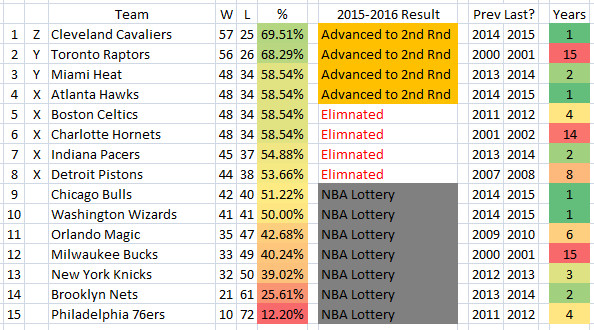 Nba Playoffs 2015 Eastern Conference Standings Who: NBA Playoffs 2016: Toronto Raptors Advance To 2nd Round