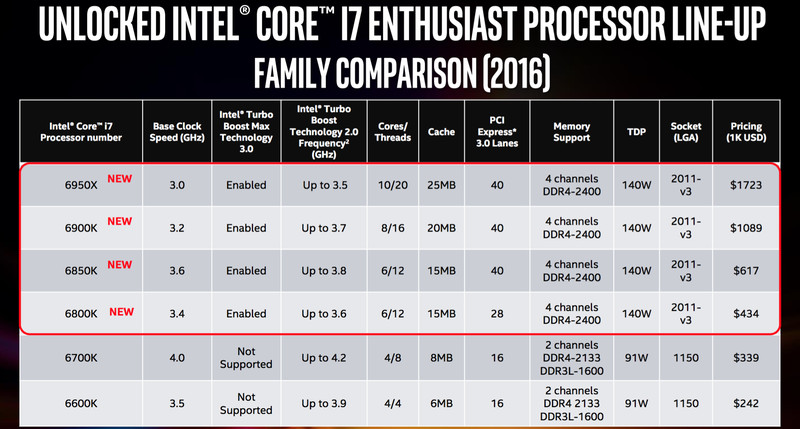 [Official] Intel unveils Broadwell-E CPUs with Complete Benchmarks, Price, 6950x's Overclocking results.