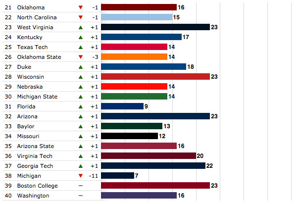 espn ncaa football recruiting ap top 25 scores