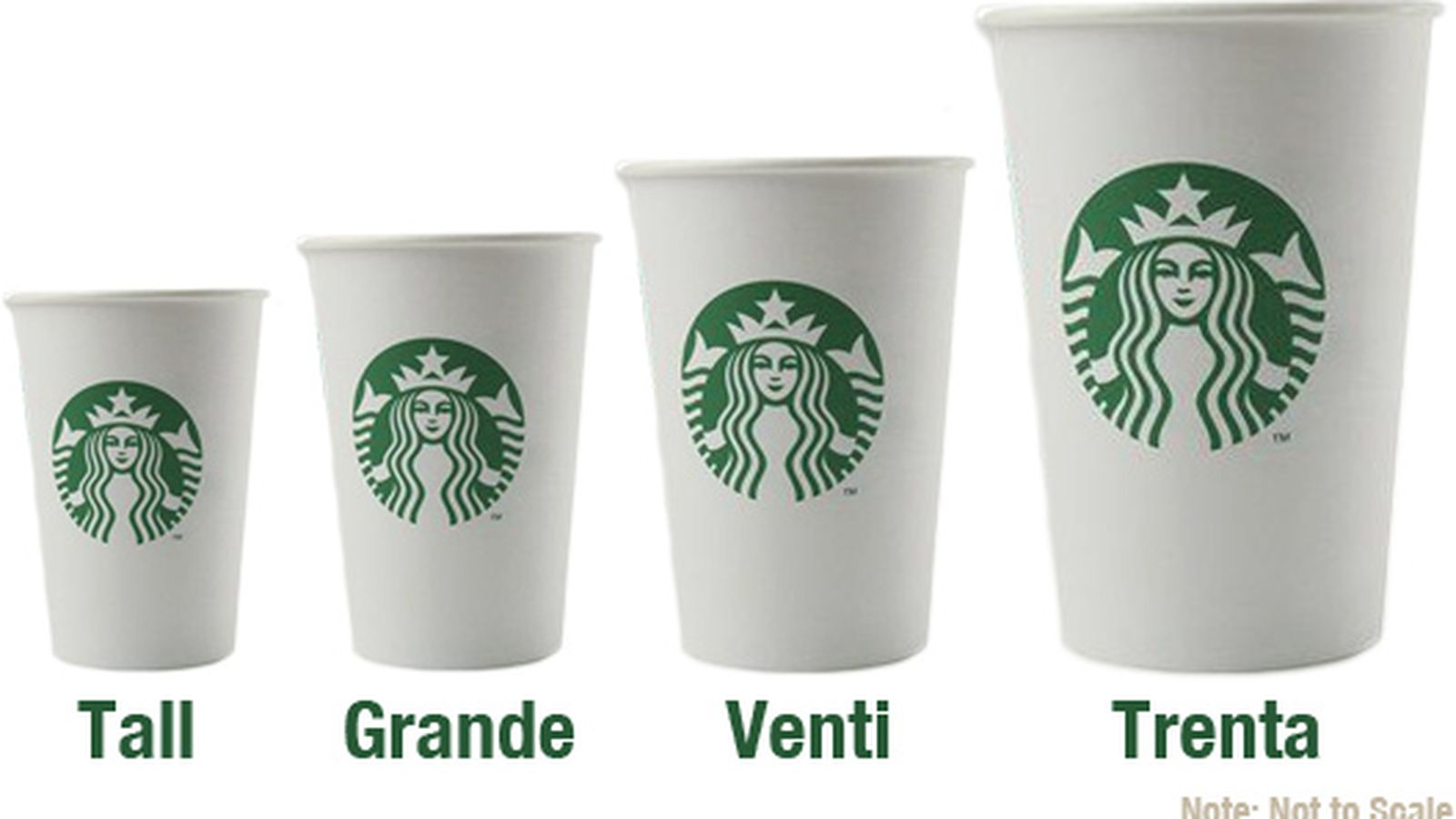 Starbucks under fire for their cup sizes in China | the ...