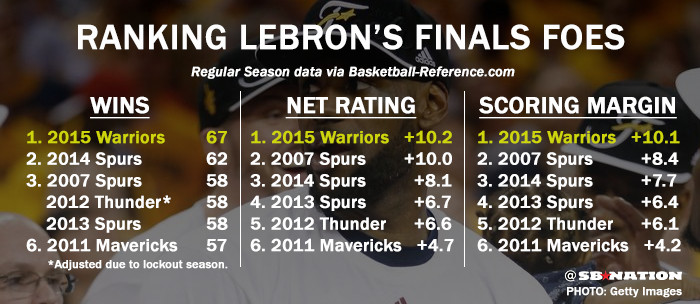 LeBron's Finals Foes