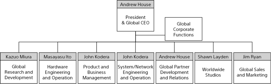 organizational structure of sony ericsson 39 622 organizational culture in sony ericsson   new ideas and has  contributed towards changing the conventional structure and methods that  prevailed in.