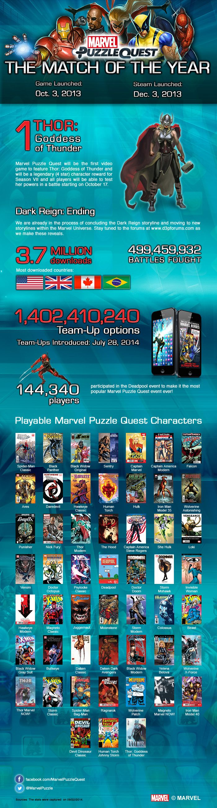 Marvel Puzzle Quest one year anniversary infographic