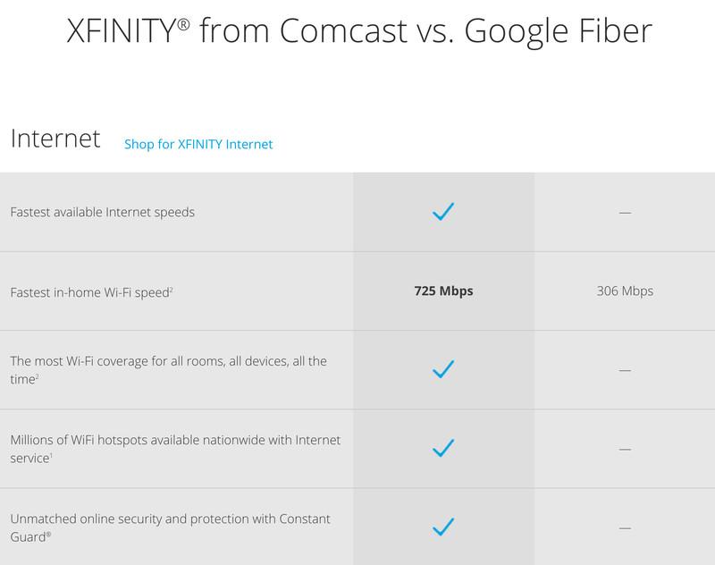 comcast facts