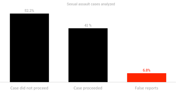 In a 2010 study from Massachusetts researchers, eight out of 136 cases of sexual assault reported to a Northeastern university over a 10-year period were coded as false. (Jody Sieradzki / Dadaviz)
