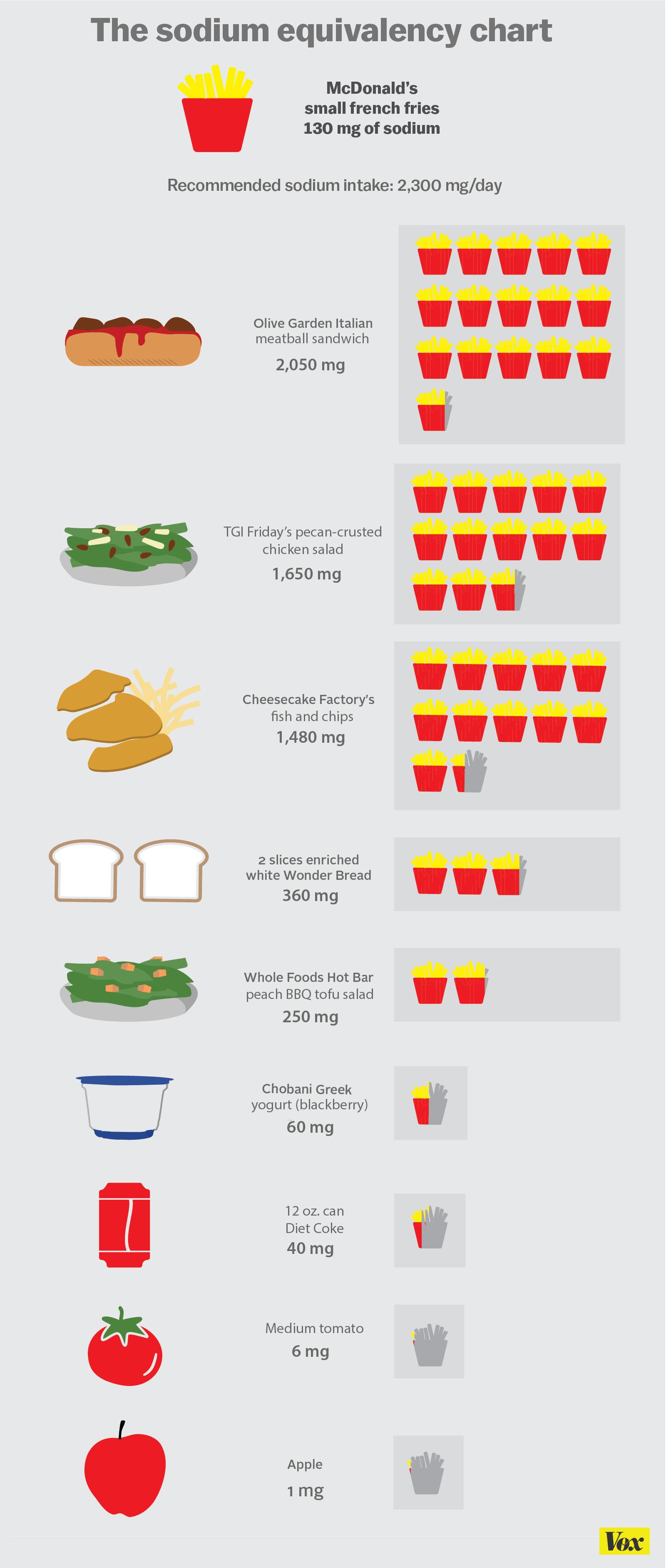 Restaurants That Offer Low Sodium Foods