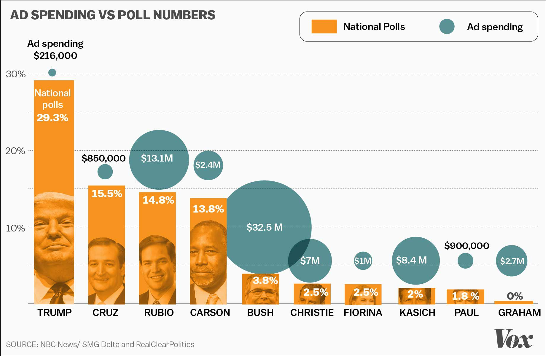 an overview of public funding during elections in america Political parties are essential institutions of democracy by competing in elections parties offer  political parties in latin america consider how to.