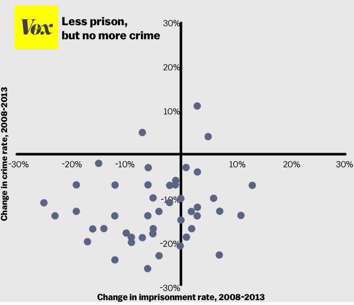 Colorado Has Reduced Its Prison Population But At What: One Chart That Proves Mass Incarceration Doesn't Reduce
