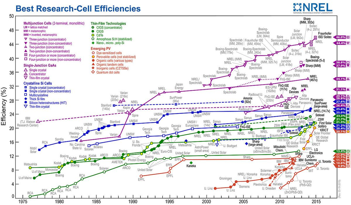 NREL: PV efficiency