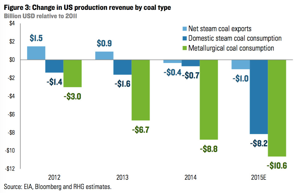 coal production revenue by type