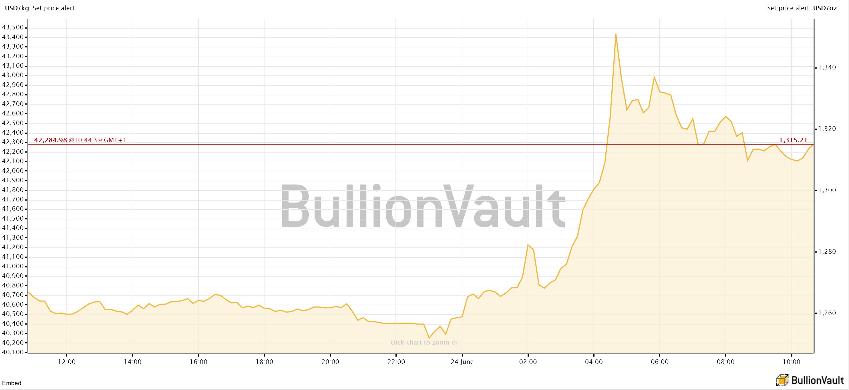 Gold price euref