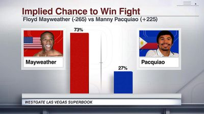 espn stats info may pac odds