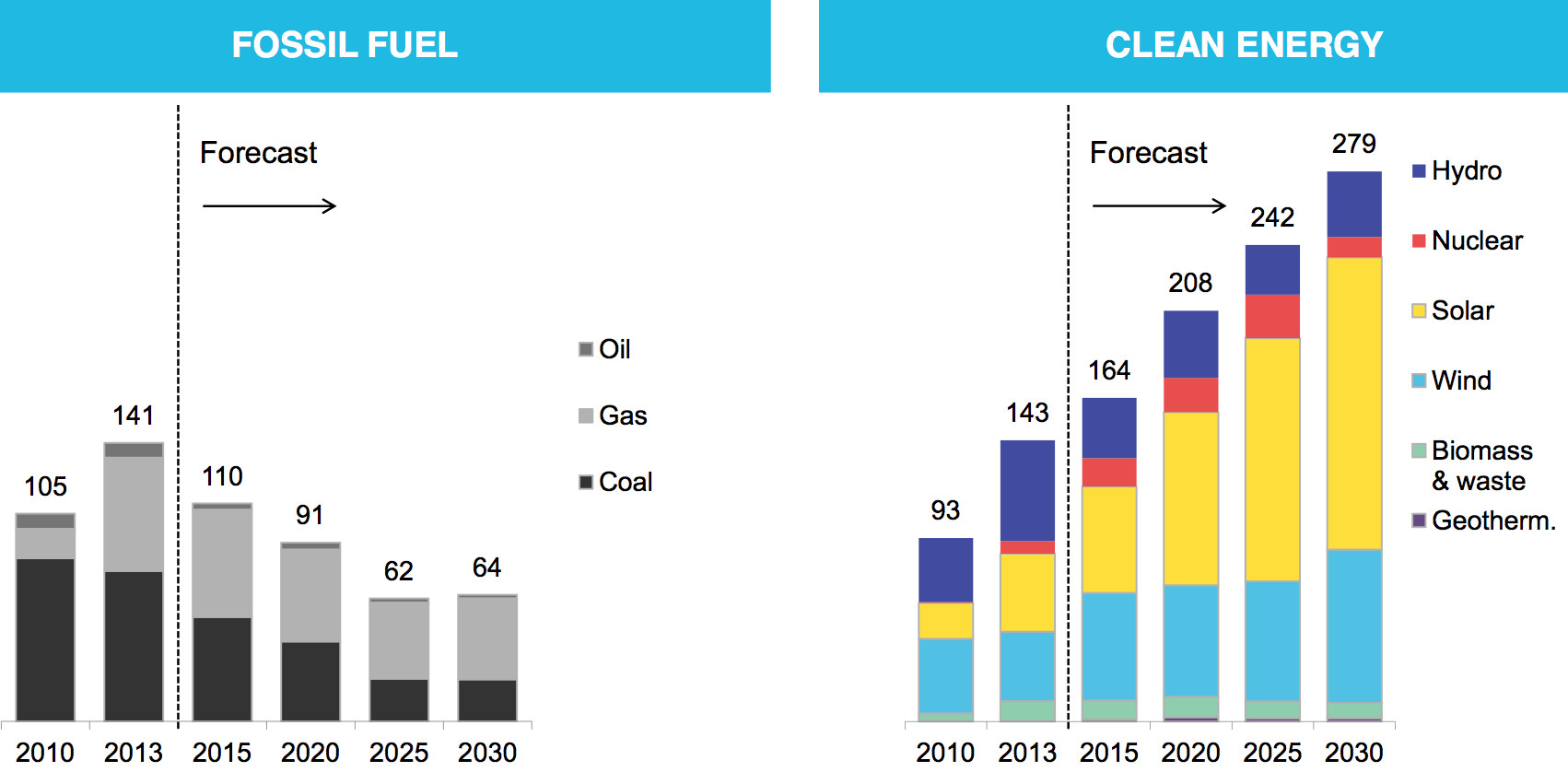clean energy is growing fast but it 39 s not yet winning the race against fossil fuels vox. Black Bedroom Furniture Sets. Home Design Ideas