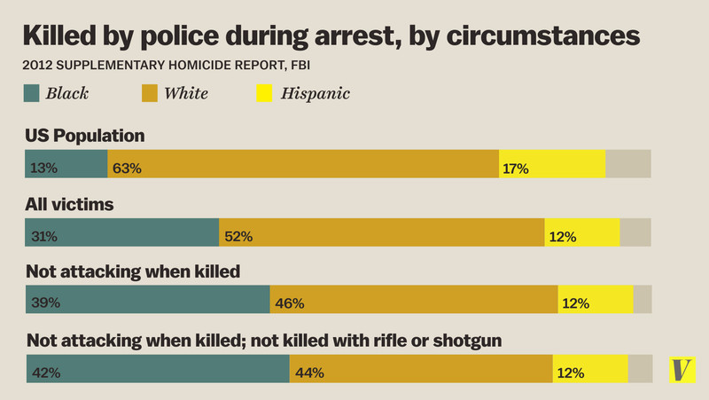 showing 2nd image of Race Statistics Of Police Shootings POLICE KILLING OF BLACKS: Data for 2015, 2016, 2017 ...