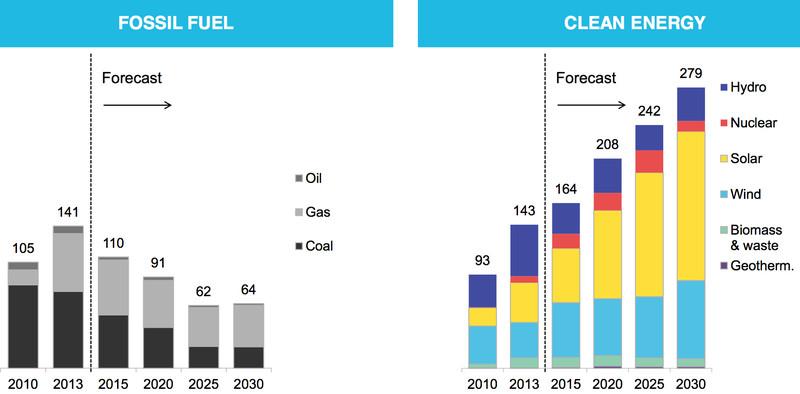 (Bloomberg New Energy Finance)