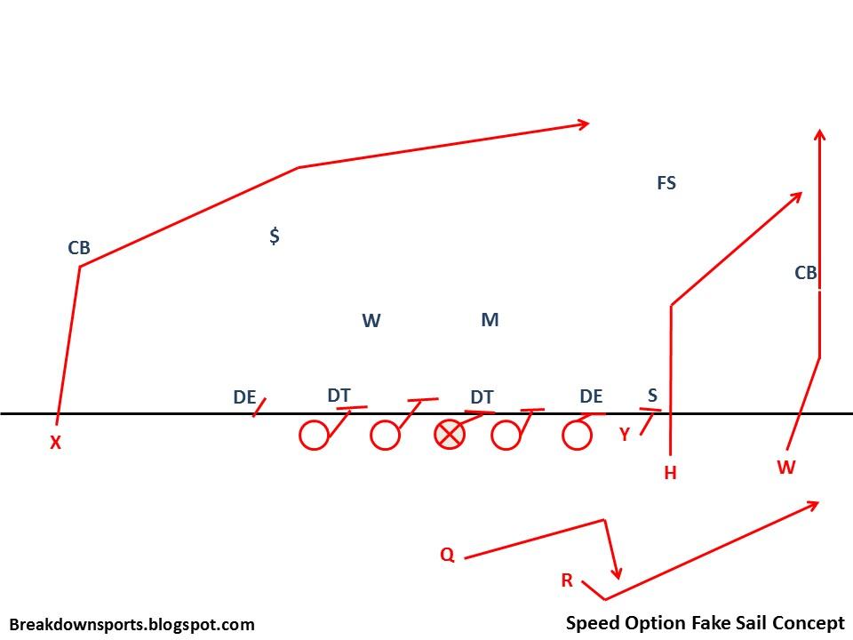 Speed Option Fake Sail Concept