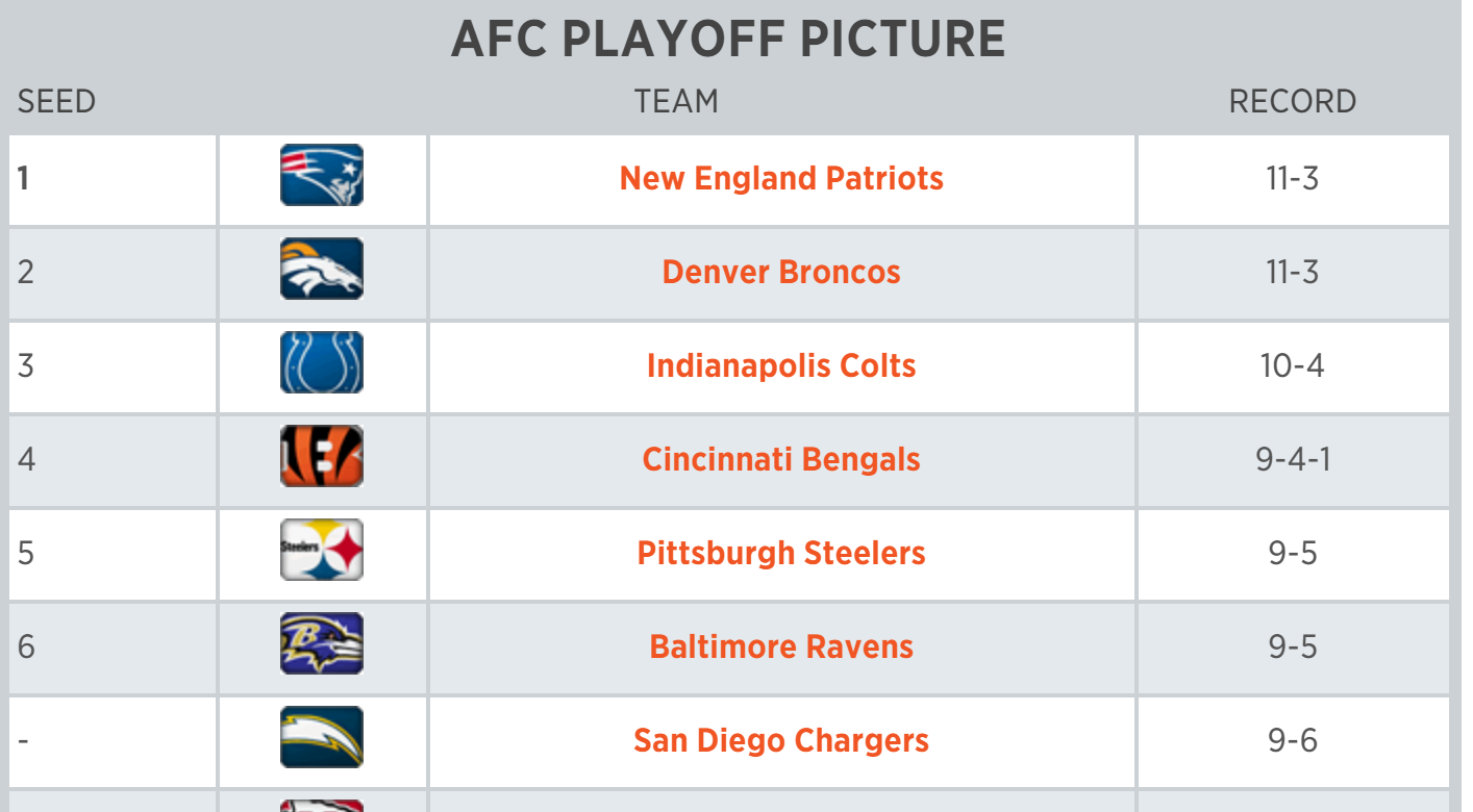 Nfl Playoff Picture Chargers Keep Playoff Hopes Alive