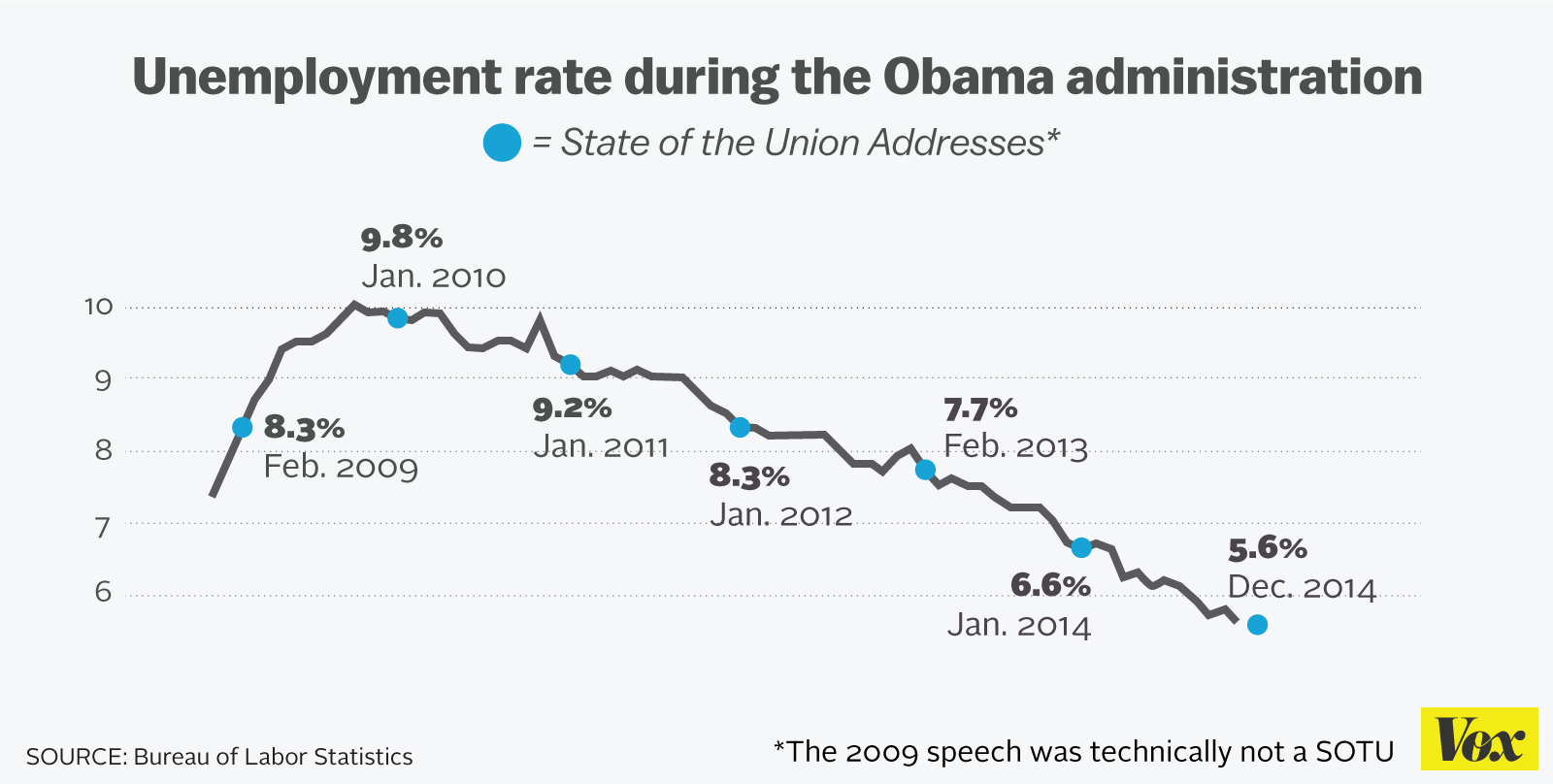 Obamas Deficit >> The most important sentence in Obama's 2015 State of the Union - Vox