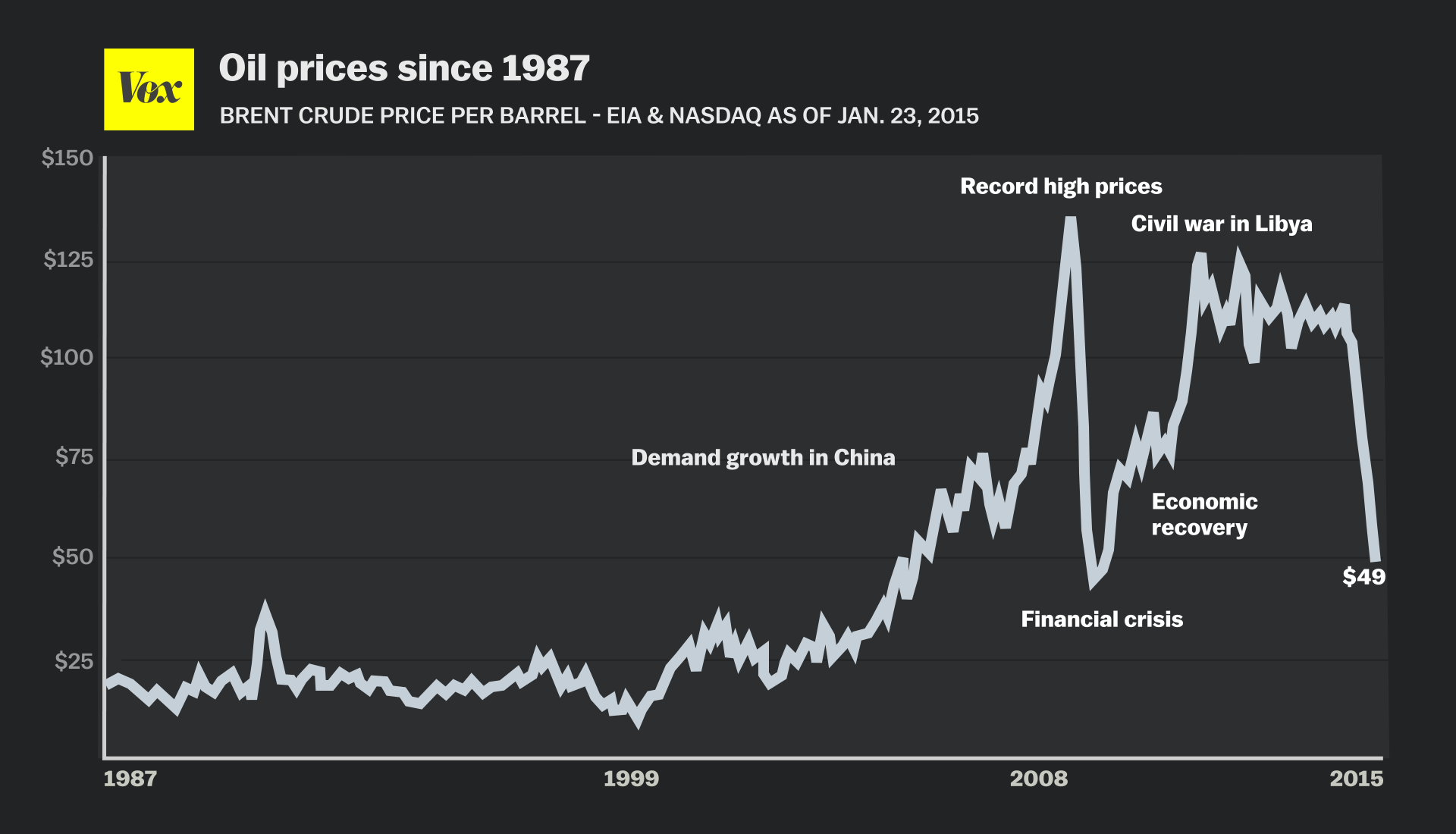 Why Oil Prices Keep Falling And Throwing The World Into Turmoil Vox