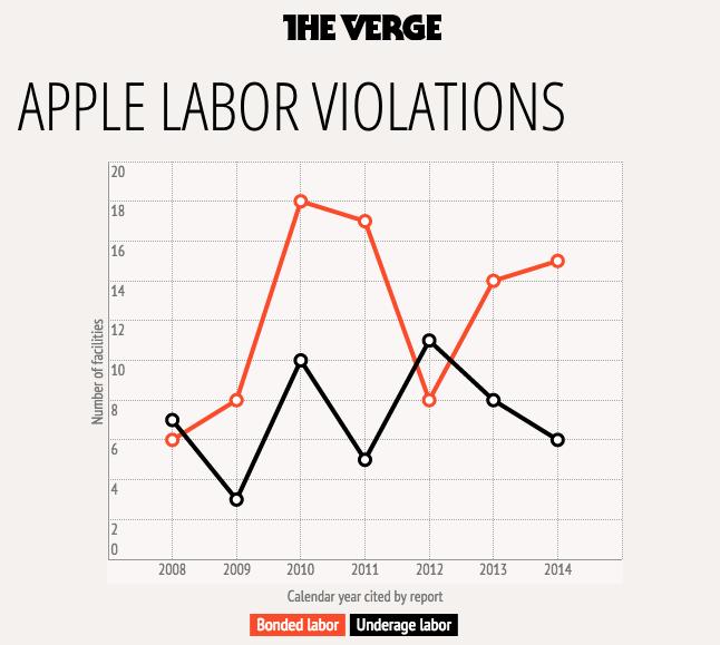 despite successes  labor violations still haunt apple