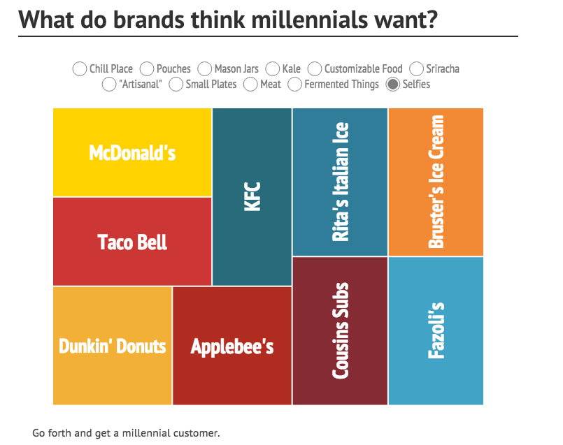 11 Things Millennials Want According To Giant Food