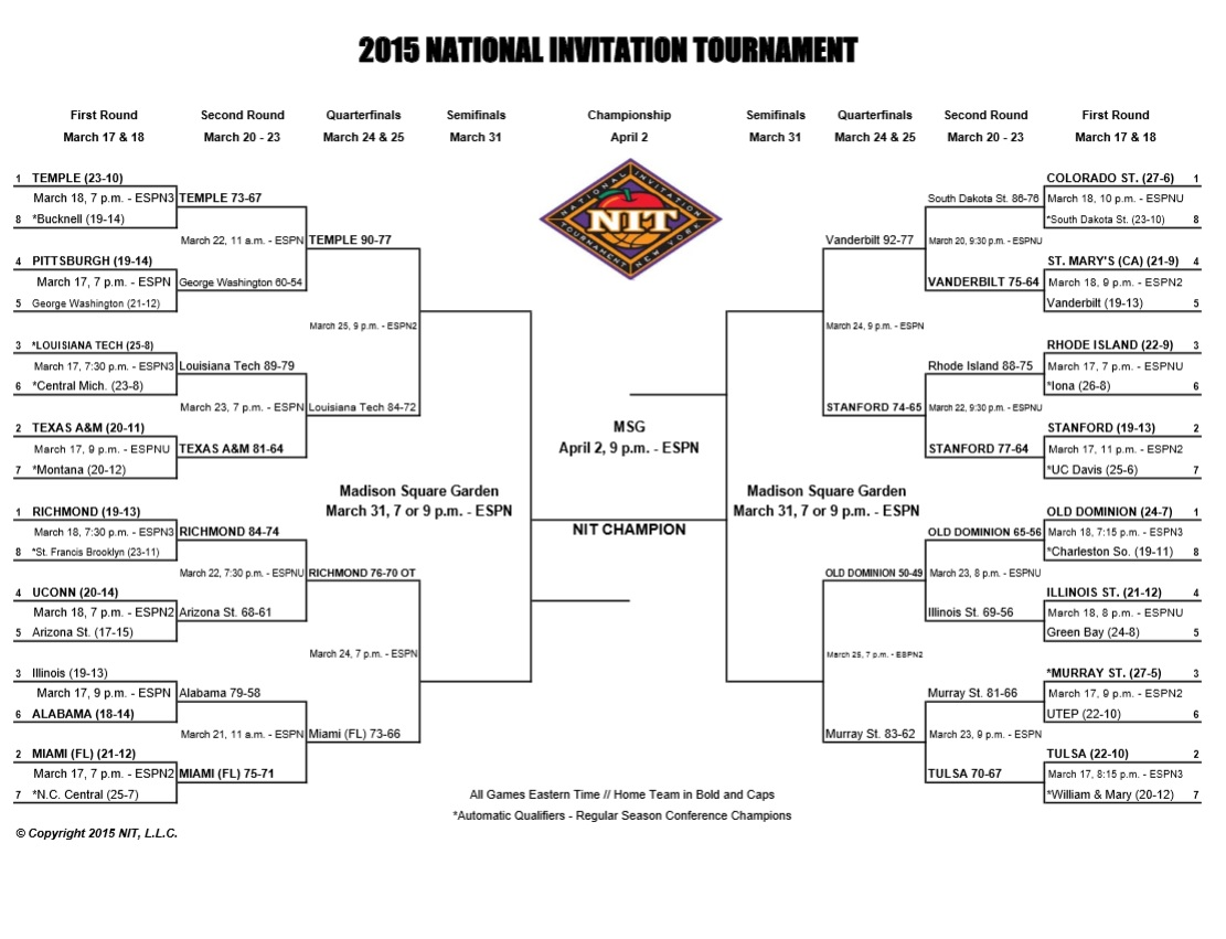 NIT Tournament 2015: Bracket, schedule and scores ...