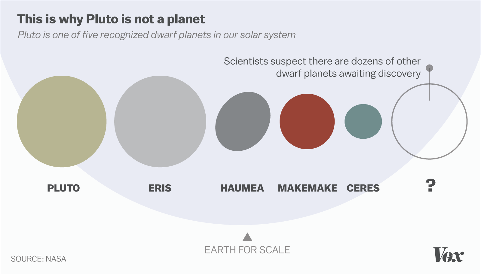 Is Pluto a planet? The debate that won't end, explained. - Vox