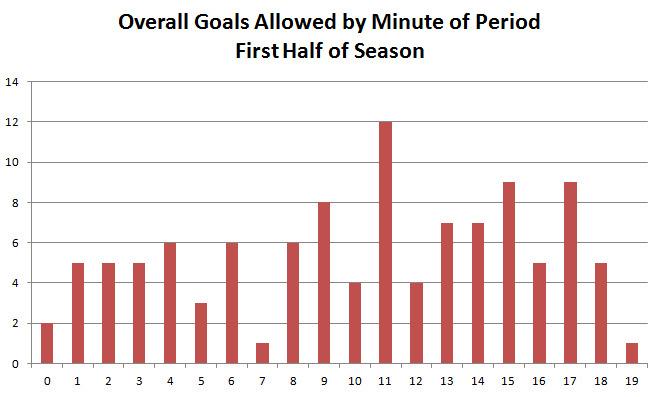 Goals Allowed per Minute of a Period, First Half of Season
