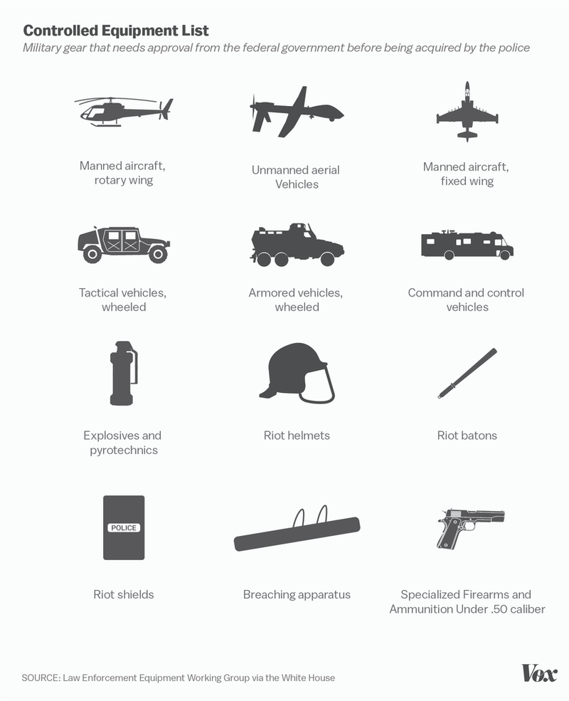 the federal government has helped the militarization of
