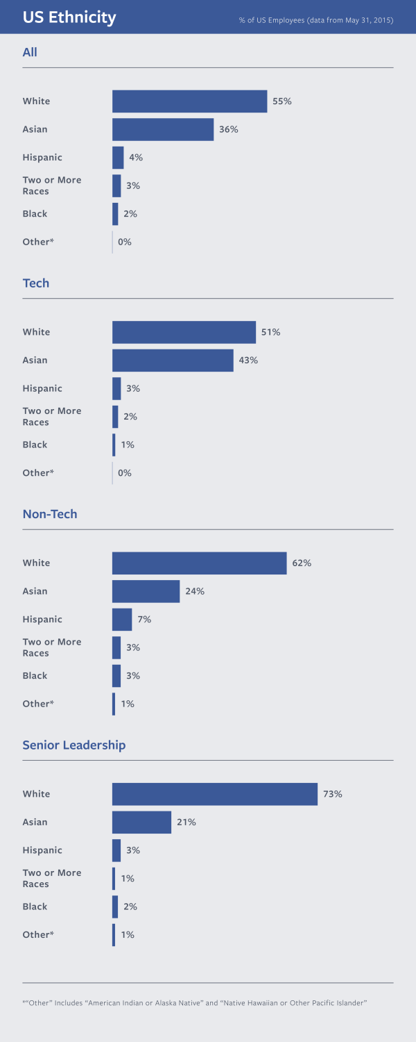 facebook s latest diversity report shows little progress the verge facebook s latest diversity report shows little progress